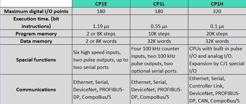 Selecting an OMRON PLC - Cross Company