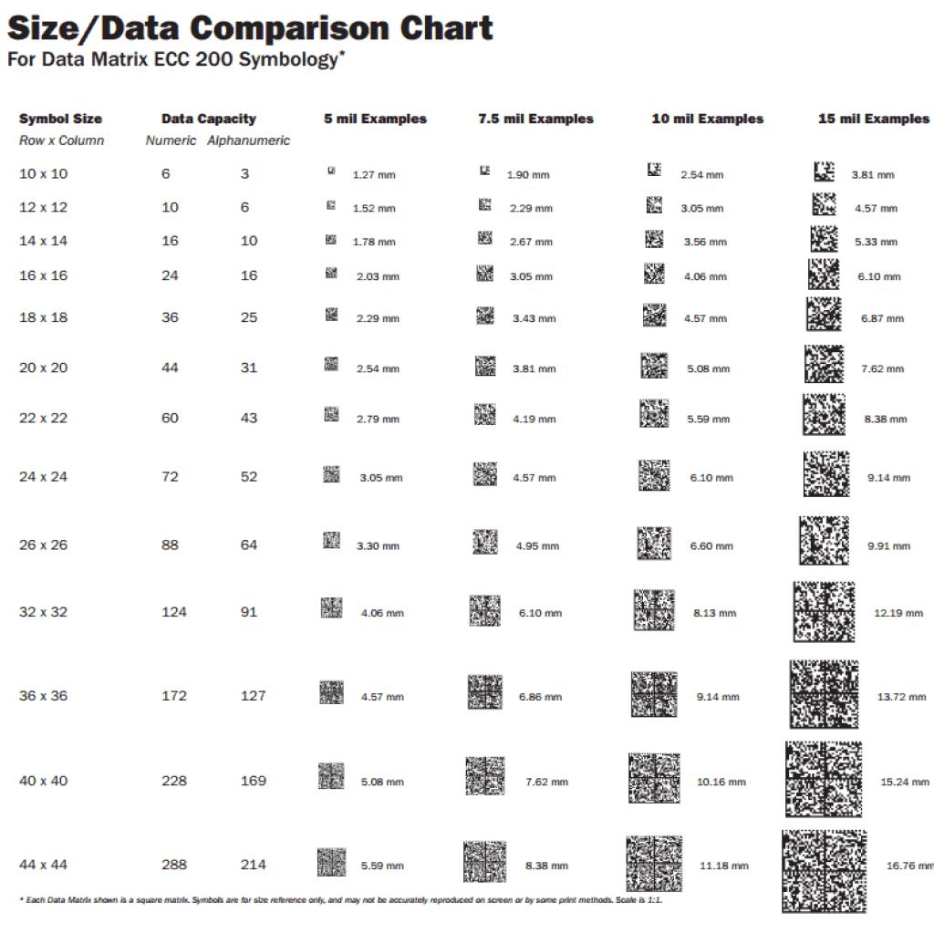 Advantages of utilizing 2 Dimensional Datamatrix Barcodes