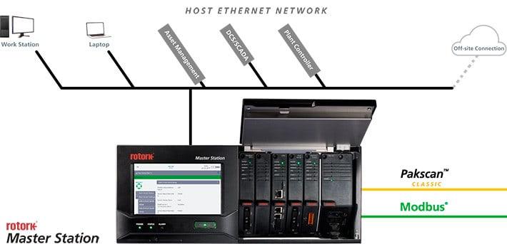 Rotork Master Station Control Network 2